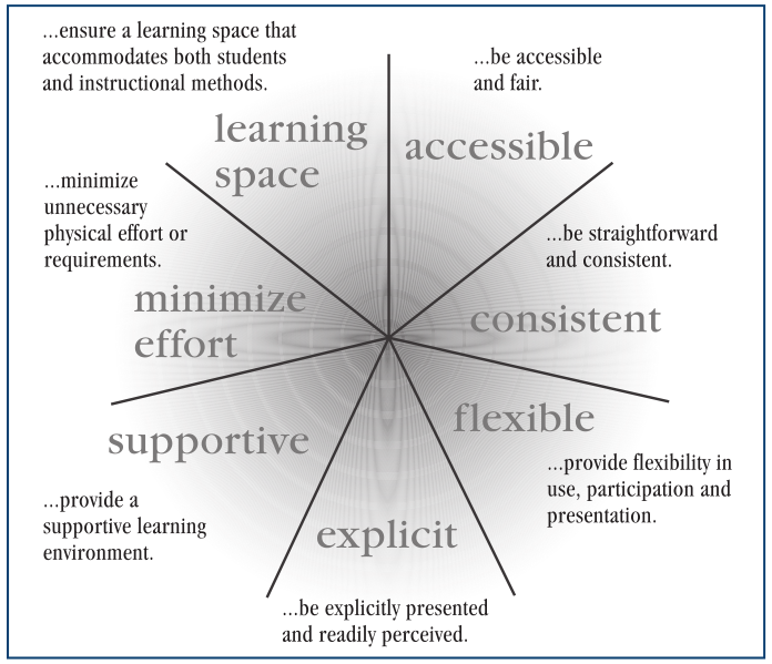 Universal Instructional Design Notes Fluid Project Wiki