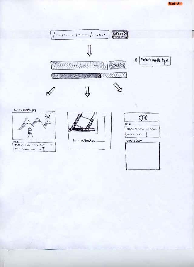 Interface sketches of Floe authoring ideas