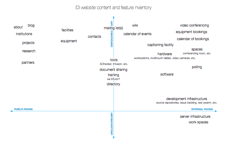 web content inventory