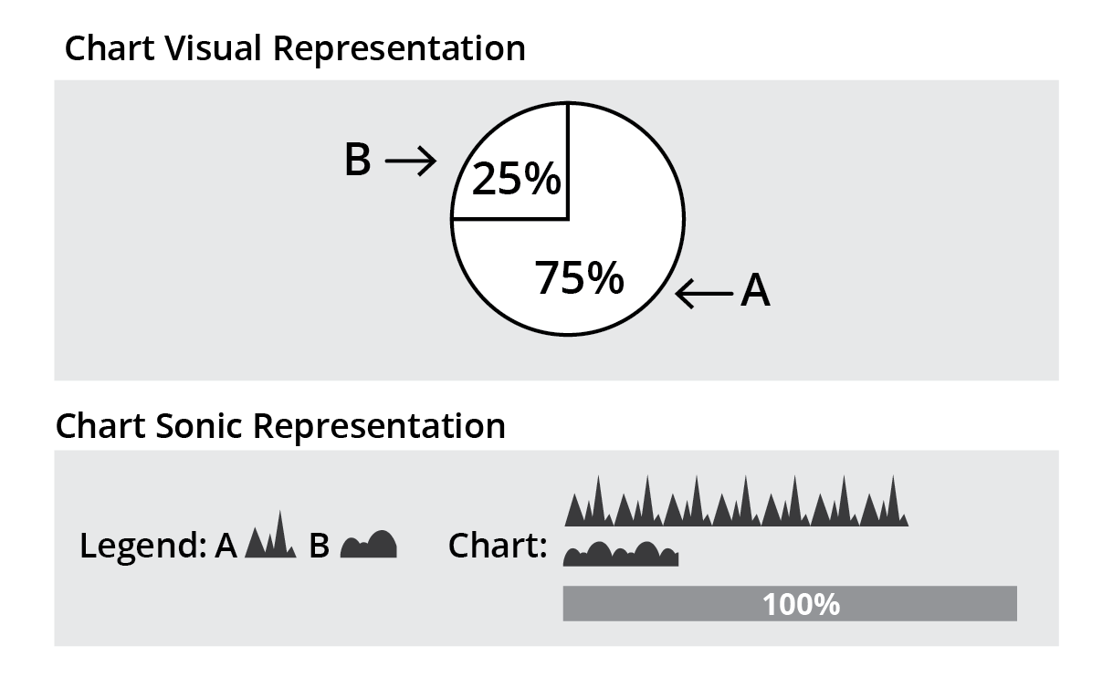 User Testing Of Sonified Pie Chart Data Floe Authoring Tool Keep Us Posted On Your Pickup And Tone Control Requirements I Can Such That They All Began At Once Dropped Out One By Right Justified Ended The Same Time Or Centred See Figure 4